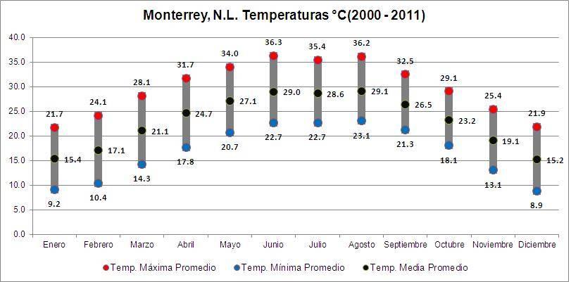 Monterrey, clima 1